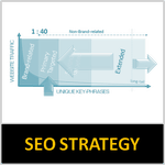 SEO Implementation - Strategy Development