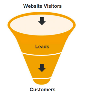 digital marketing budget - focus on sales funnel