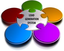 digital marketing budget soend on lead generation