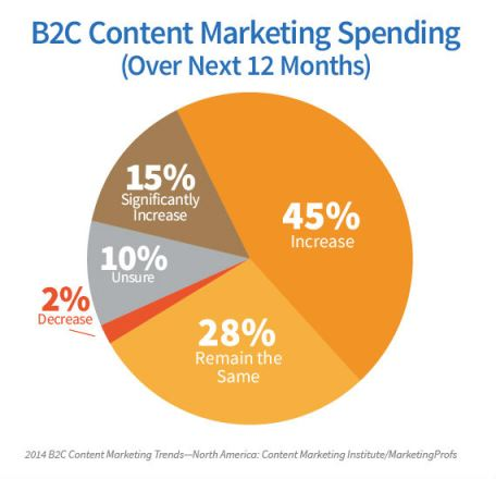 2014-B2C-content-marketing-research-Spending