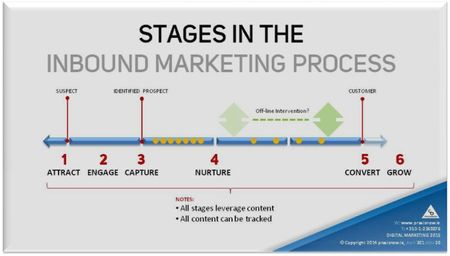 Stages in the Inbound Marketing process