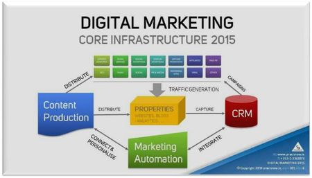 Digital Marketing Technology Integration