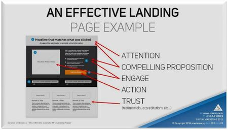 Engage visitors using compelling content on your Landing Pages